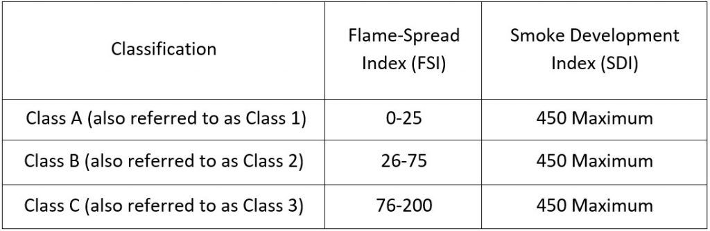 Flame Spread Index (FSI) & Smoke Developed Index (SDI)